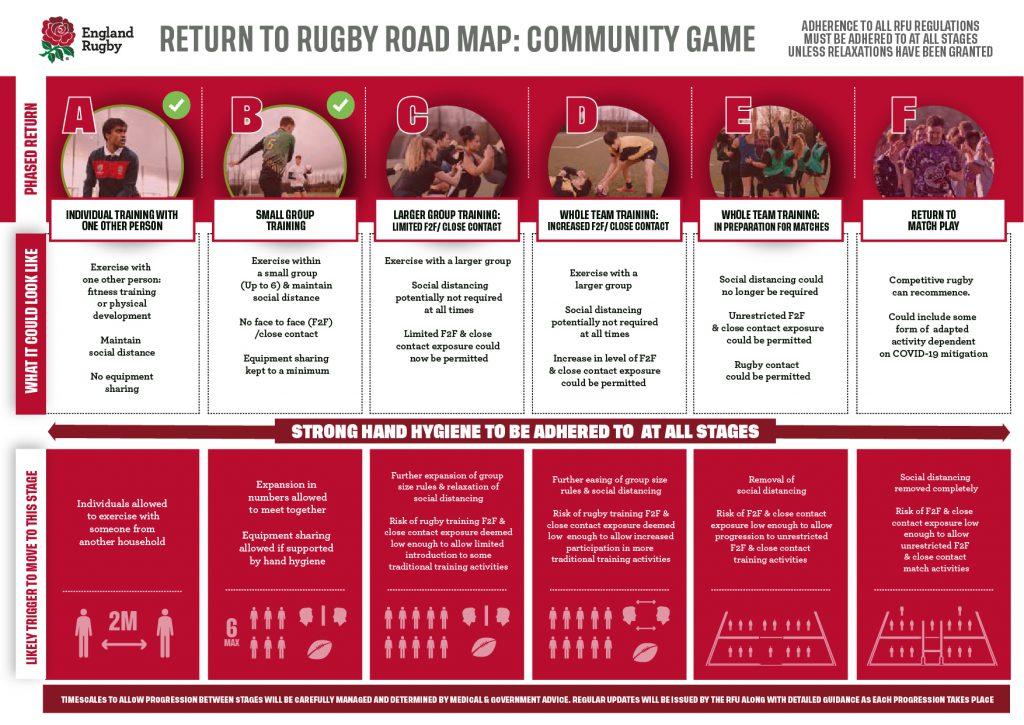 RFU Return to Rugby Roadmap….