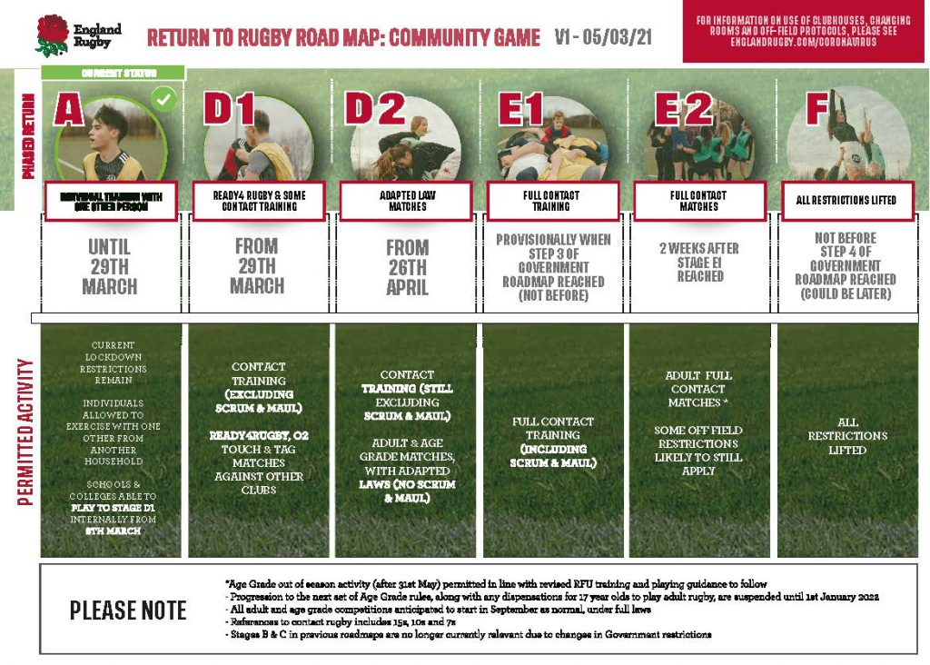 Return to Rugby & Stages D1 & D2….