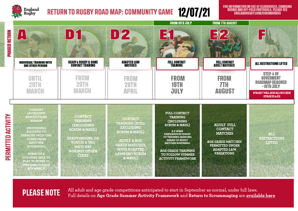 Adult Rugby Roadmap – Return to Full Contact…